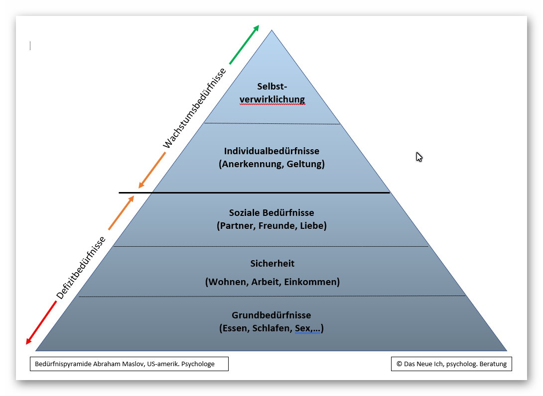 Maslovsche Bedürfnispyramide